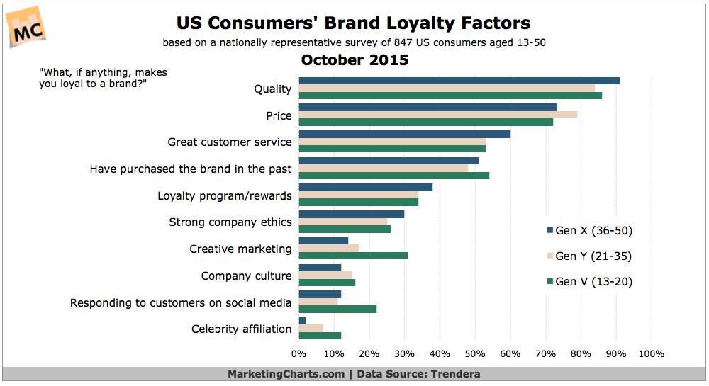 Brand Loyalty Research Graph